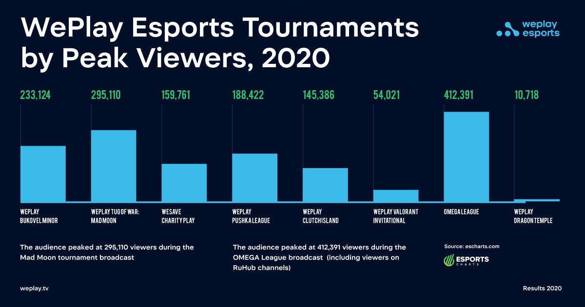 Піки глядачів під час турнірів WePlay Esports у 2020 році. Фото: прес-служба WePlay Esports