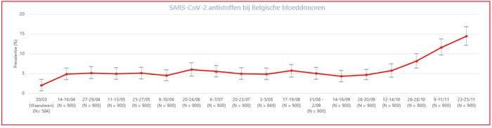 14,4% van Belgische bloeddonoren heeft antistoffen tegen coronavirus