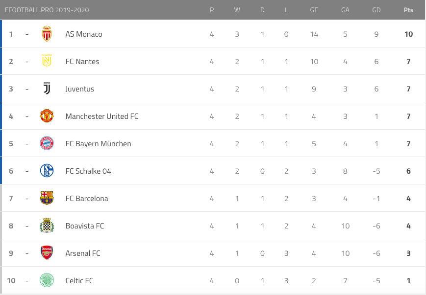 Aktuelle Tabelle der Liga