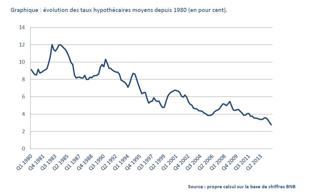 Evolution des taux hypothécaires moyens depuis 1980 (en pour cent)