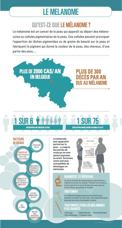 Infographie Mélanome