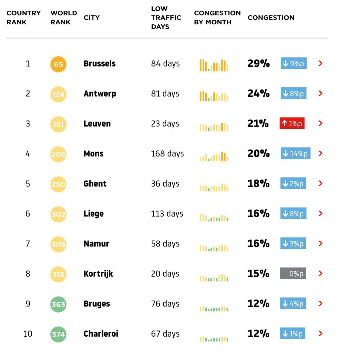 TomTom Traffic Index tijdens Coronajaar 2020