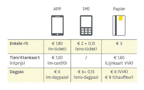 De tarieven van de digitale en papieren vervoerbewijzen