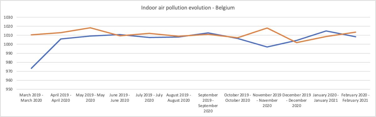 Gemiddelde ppm CO2-levels per huishouden, per maand en jaar