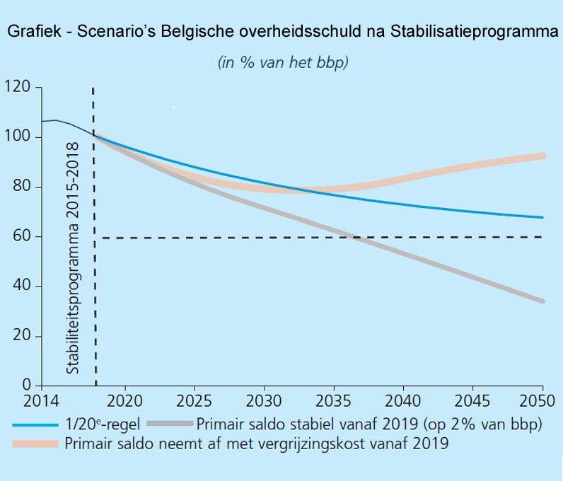 Scenario's Belgische overheidsschuld na realisatie Stabiliteitsprogramma