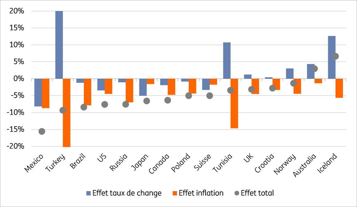 Gr. 1 Evolution du pouvoir d'achat du touriste belge à l'étranger au cours des 12 derniers mois (un chiffre positif représente une amélioration du pouvoir d'achat) Source: Thomson Reuters, Eurostat; calculs : ING